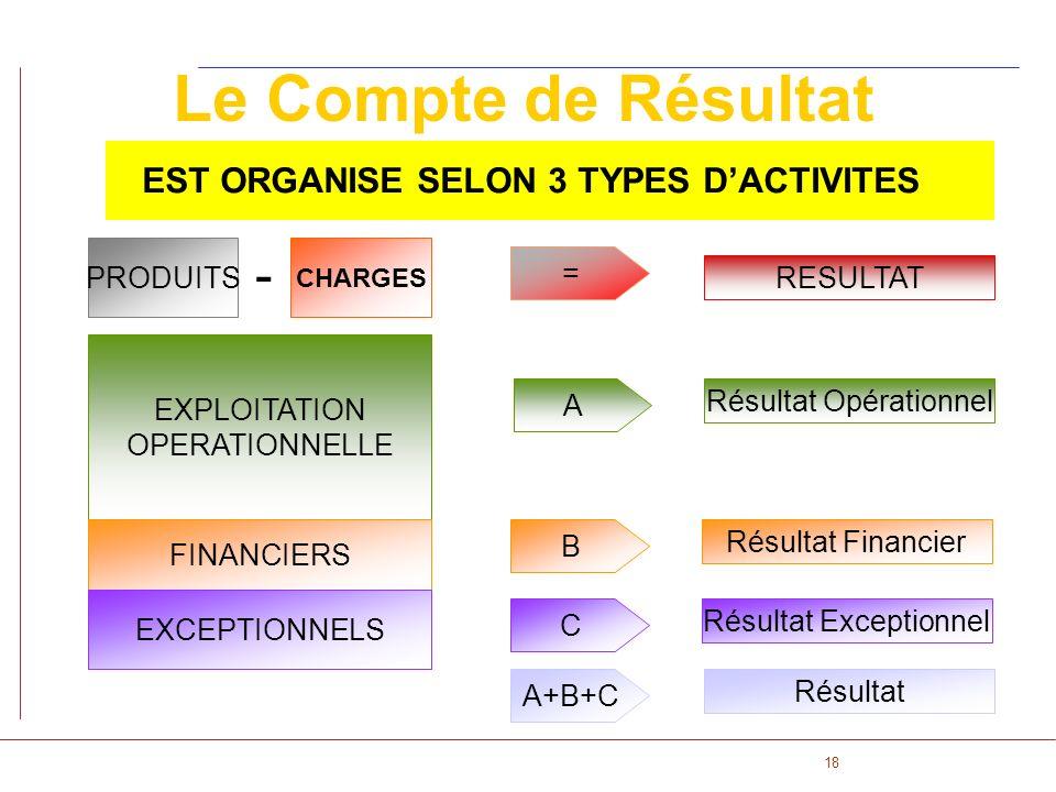 18 Le Compte de Résultat EST ORGANISE SELON 3 TYPES DACTIVITES CHARGES PRODUITS EXPLOITATION OPERATIONNELLE FINANCIERS EXCEPTIONNELS A Résultat Opérat