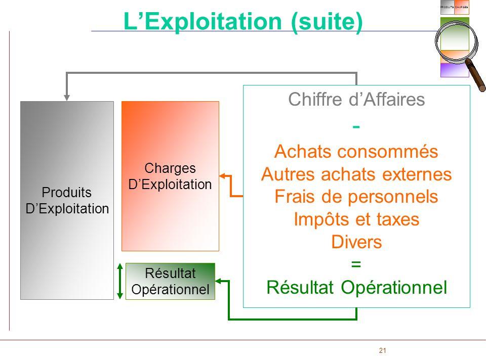21 CHARGESPRODUITS LExploitation (suite) Chiffre dAffaires - Achats consommés Autres achats externes Frais de personnels Impôts et taxes Divers = Résu