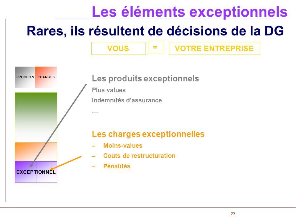 23 PRODUITSCHARGES EXCEPTIONNEL Les éléments exceptionnels Rares, ils résultent de décisions de la DG Les produits exceptionnels Plus values Indemnité