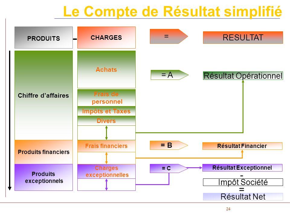 24 Le Compte de Résultat simplifié Chiffre daffaires = A Résultat Opérationnel = B Résultat Financier = C Résultat Exceptionnel Résultat Net Achats Fr