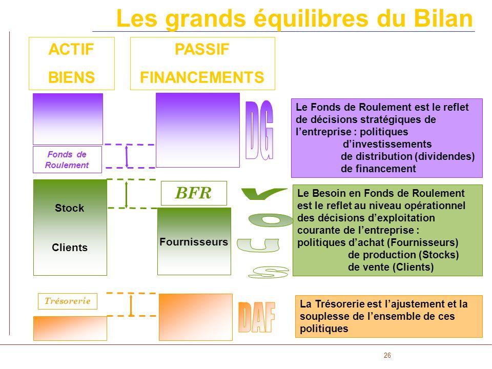 26 ACTIF BIENS PASSIF FINANCEMENTS BFR Fonds de Roulement Stock Clients Fournisseurs Le Fonds de Roulement est le reflet de décisions stratégiques de