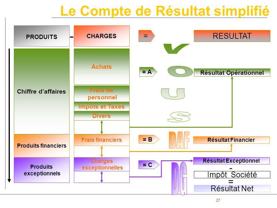 27 Le Compte de Résultat simplifié CHARGES PRODUITS - = RESULTAT = C Produits exceptionnels Charges exceptionnelles = B Produits financiers Frais fina