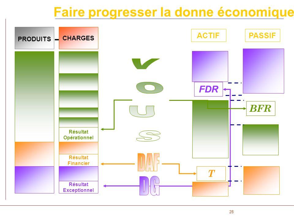 28 Faire progresser la donne économique ACTIFPASSIF CHARGES PRODUITS - Résultat Opérationnel Résultat Financier Résultat Exceptionnel FDR BFR T