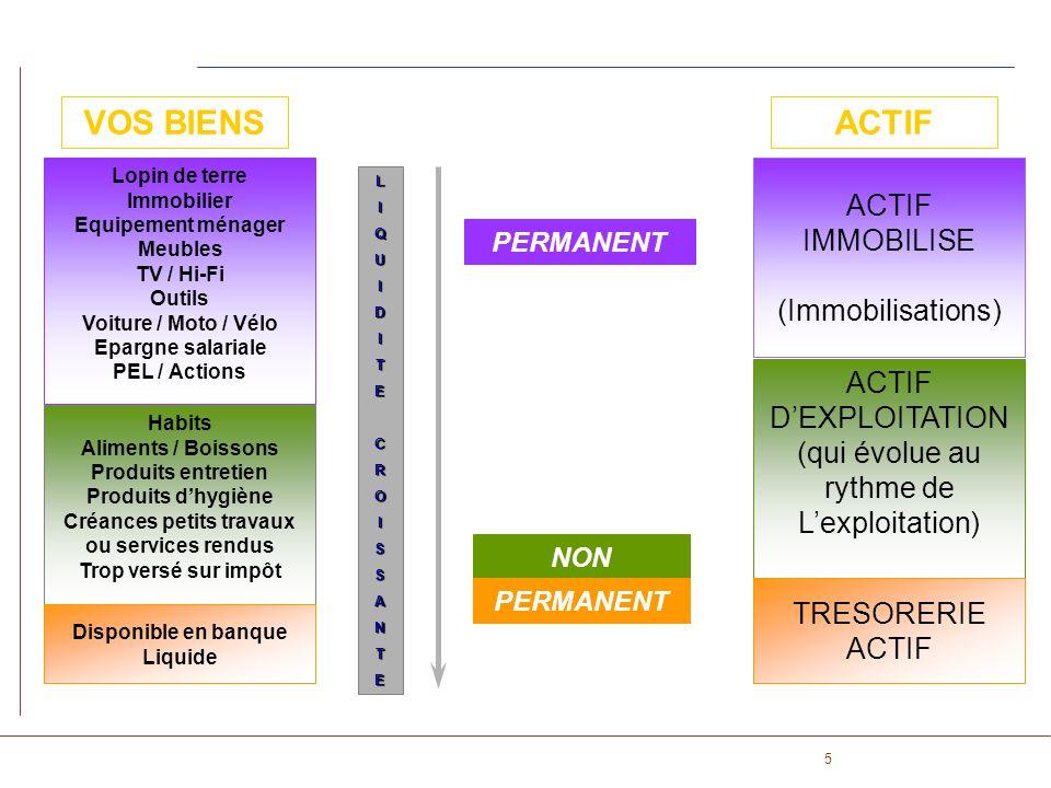 5 PERMANENT NON ACTIF PERMANENT ACTIF IMMOBILISE (Immobilisations) ACTIF DEXPLOITATION (qui évolue au rythme de Lexploitation) TRESORERIE ACTIF VOS BI