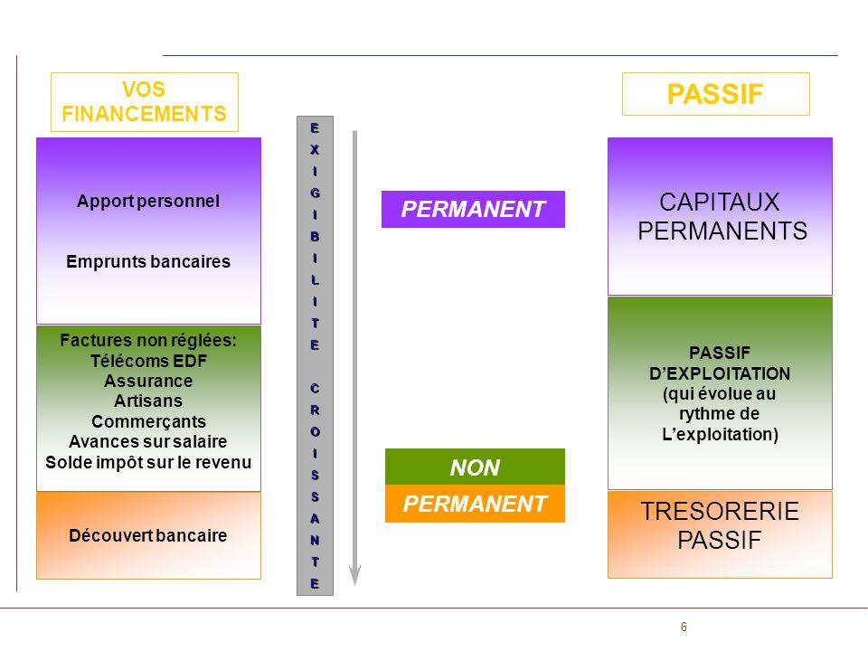 6 PERMANENT NON PASSIF PERMANENT CAPITAUX PERMANENTS PASSIF DEXPLOITATION (qui évolue au rythme de Lexploitation) TRESORERIE PASSIF EXIGIBILITECROISSA