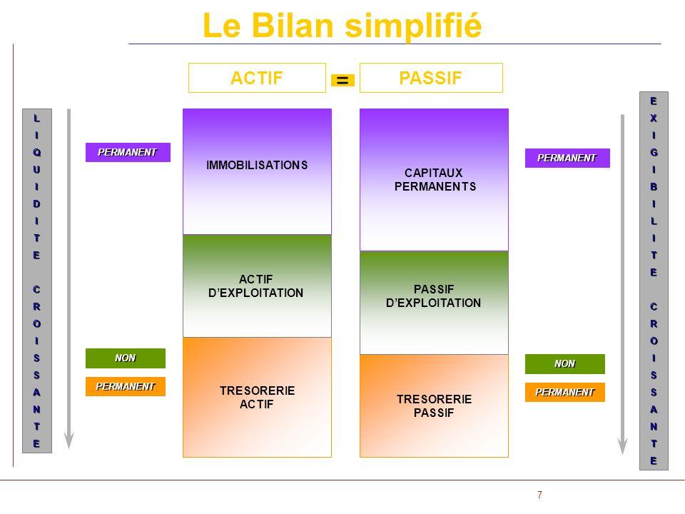 18 Le Compte de Résultat EST ORGANISE SELON 3 TYPES DACTIVITES CHARGES PRODUITS EXPLOITATION OPERATIONNELLE FINANCIERS EXCEPTIONNELS A Résultat Opérationnel B Résultat Financier C Résultat Exceptionnel Résultat A+B+C = - RESULTAT