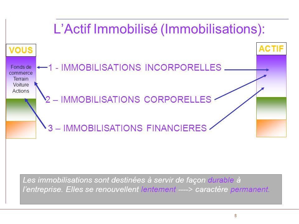 8 LActif Immobilisé (Immobilisations): 1 - IMMOBILISATIONS INCORPORELLES Les immobilisations sont destinées à servir de façon durable à lentreprise. E