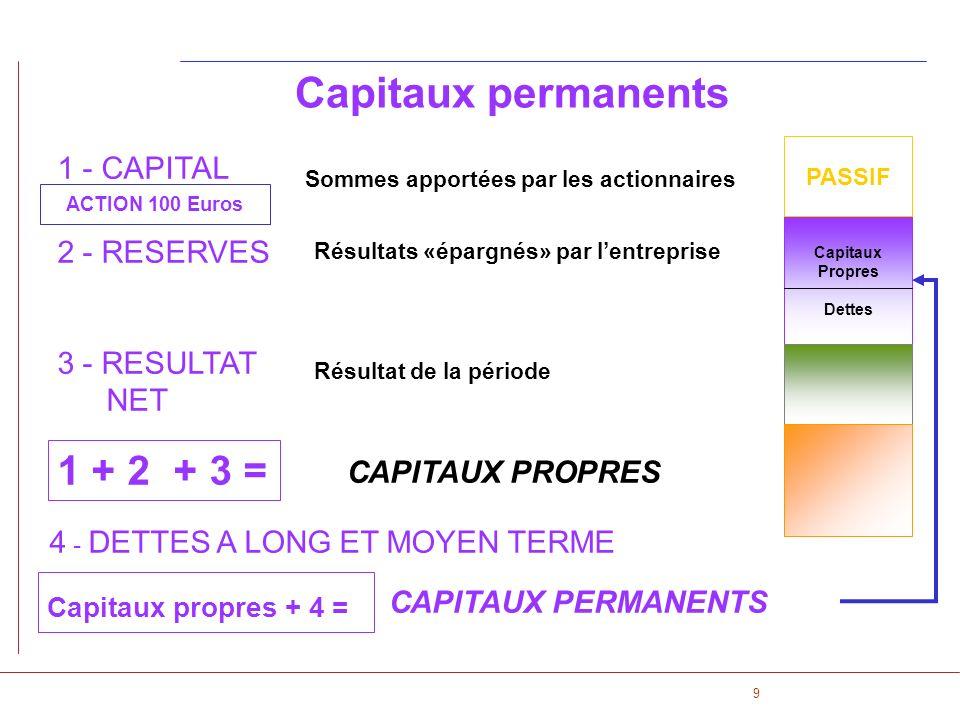 9 1 - CAPITAL 2 - RESERVES 3 - RESULTAT NET Sommes apportées par les actionnaires 1 + 2 + 3 = CAPITAUX PROPRES ACTION 100 Euros Capitaux Propres Dette