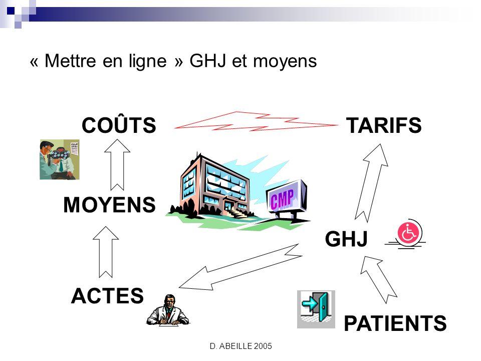 D. ABEILLE 2005 TARIFS GHJ MOYENS ACTES PATIENTS COÛTS « Mettre en ligne » GHJ et moyens