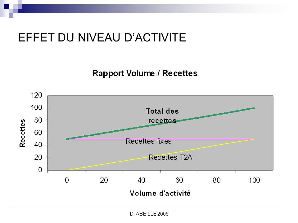 D. ABEILLE 2005 EFFET DU NIVEAU DACTIVITE