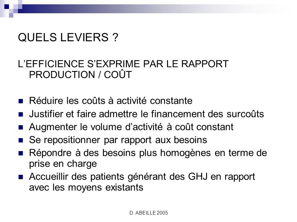 D.ABEILLE 2005 QUELS LEVIERS .