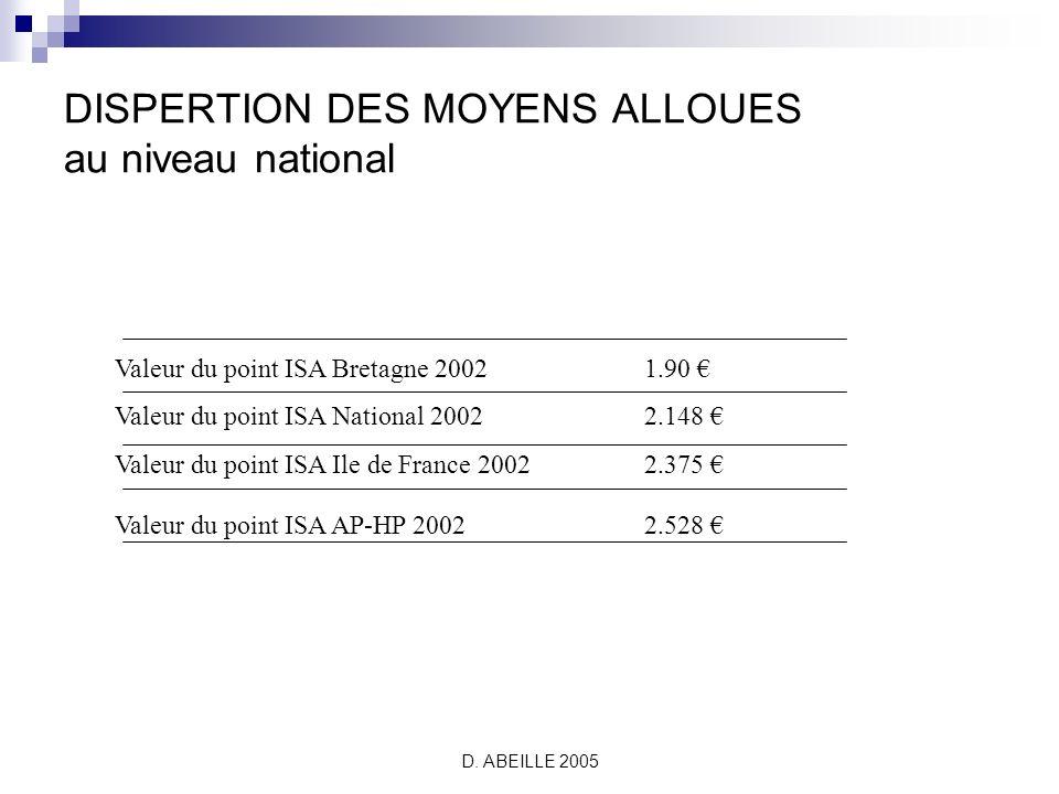 D. ABEILLE 2005 DISPERTION DES MOYENS ALLOUES entre établissements SSR