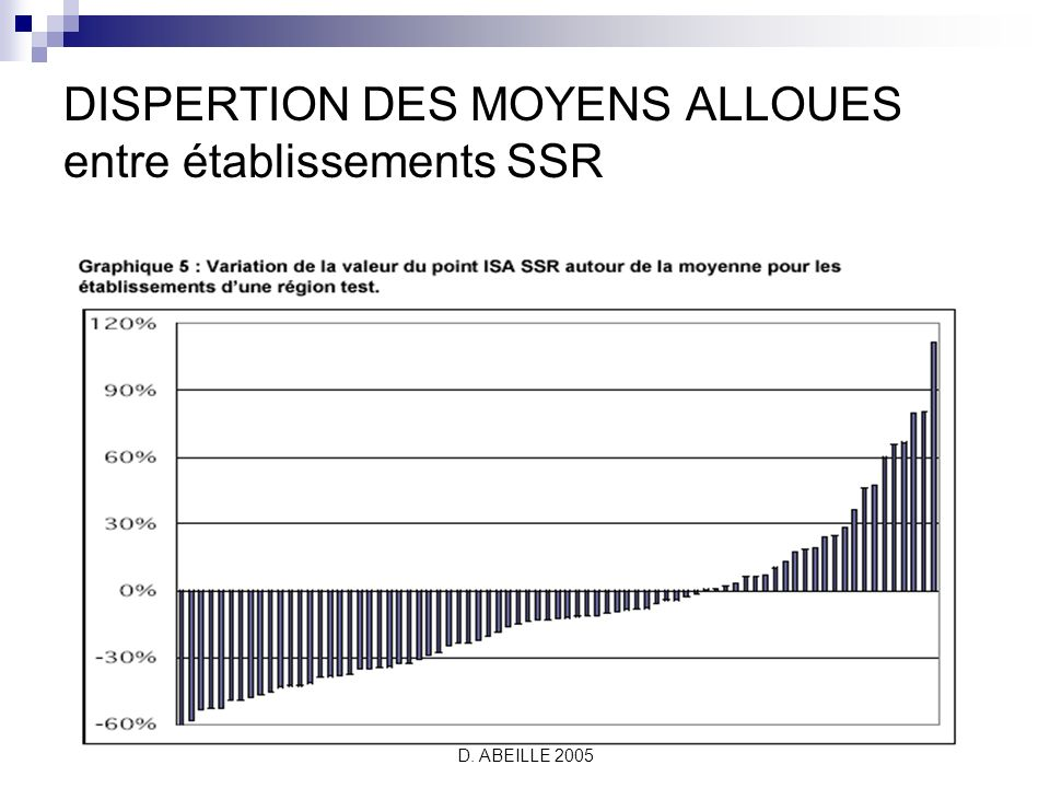 D. ABEILLE 2005 DISPERTION DES MOYENS ALLOUES entre établissements SSR