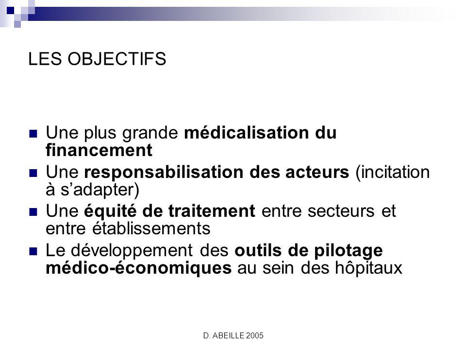 D. ABEILLE 2005 Quelques indicateurs Lefficacité La DMS par GHJ Le devenir des patients …