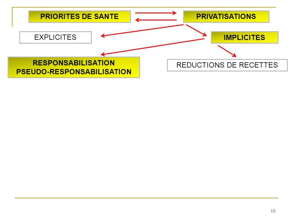 10 RESPONSABILISATION PSEUDO-RESPONSABILISATION IMPLICITES EXPLICITES PRIORITES DE SANTEPRIVATISATIONS REDUCTIONS DE RECETTES