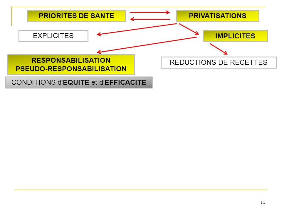 11 RESPONSABILISATION PSEUDO-RESPONSABILISATION IMPLICITES EXPLICITES PRIORITES DE SANTEPRIVATISATIONS CONDITIONS dEQUITE et dEFFICACITE REDUCTIONS DE RECETTES