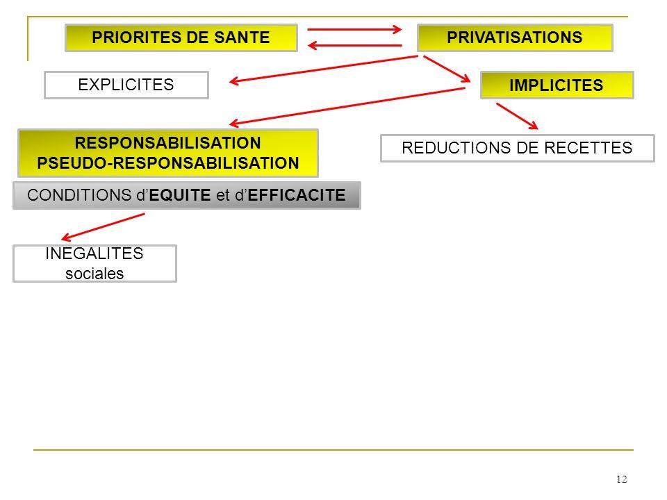 12 INEGALITES sociales RESPONSABILISATION PSEUDO-RESPONSABILISATION IMPLICITES EXPLICITES PRIORITES DE SANTEPRIVATISATIONS CONDITIONS dEQUITE et dEFFICACITE REDUCTIONS DE RECETTES