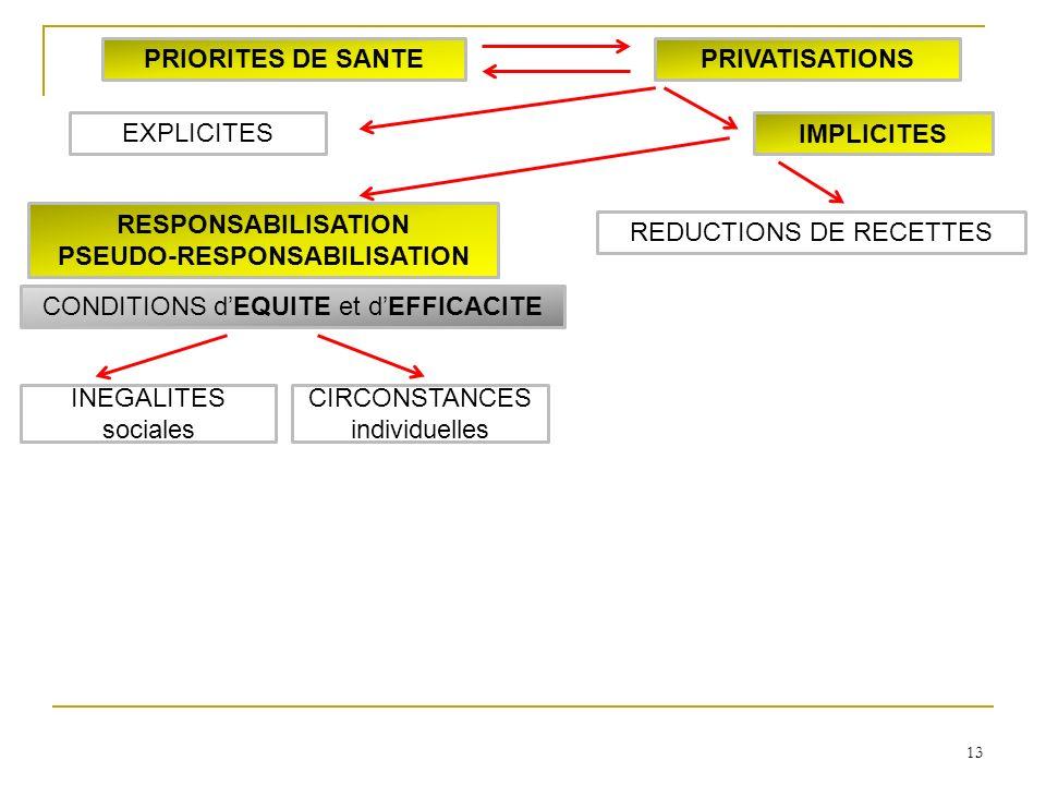 13 INEGALITES sociales CIRCONSTANCES individuelles RESPONSABILISATION PSEUDO-RESPONSABILISATION IMPLICITES EXPLICITES PRIORITES DE SANTEPRIVATISATIONS CONDITIONS dEQUITE et dEFFICACITE REDUCTIONS DE RECETTES