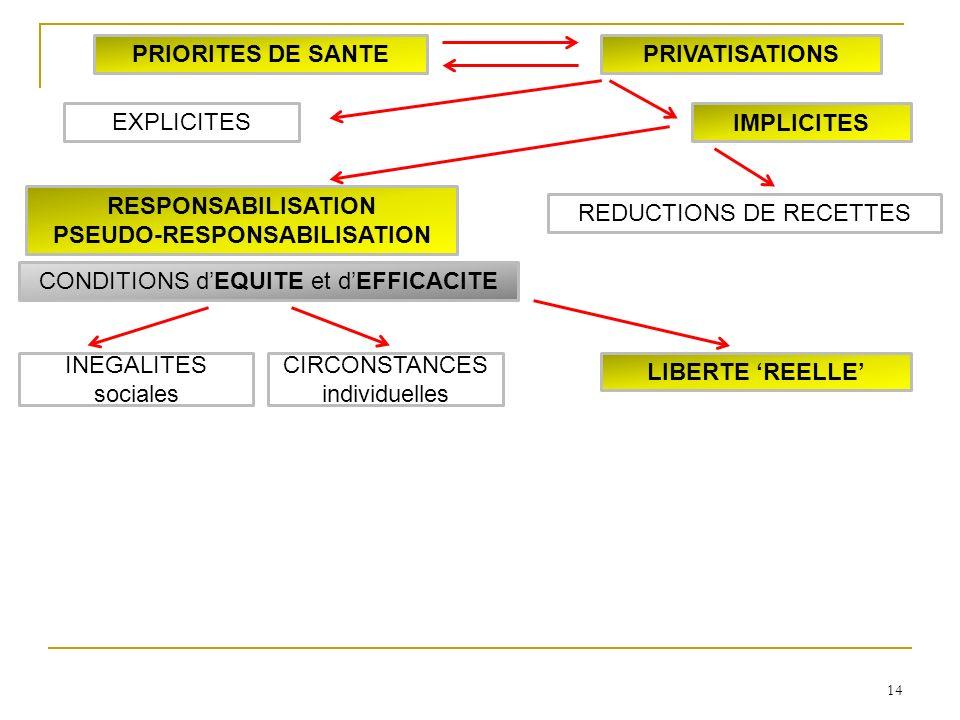 14 LIBERTE REELLE INEGALITES sociales CIRCONSTANCES individuelles RESPONSABILISATION PSEUDO-RESPONSABILISATION IMPLICITES EXPLICITES PRIORITES DE SANTEPRIVATISATIONS CONDITIONS dEQUITE et dEFFICACITE REDUCTIONS DE RECETTES