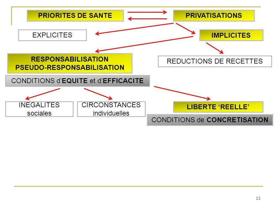 15 LIBERTE REELLE INEGALITES sociales CIRCONSTANCES individuelles RESPONSABILISATION PSEUDO-RESPONSABILISATION IMPLICITES EXPLICITES PRIORITES DE SANTEPRIVATISATIONS CONDITIONS dEQUITE et dEFFICACITE CONDITIONS de CONCRETISATION REDUCTIONS DE RECETTES