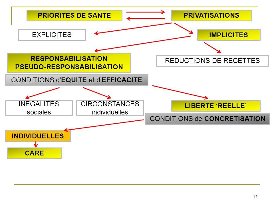 16 INDIVIDUELLES CARE LIBERTE REELLE INEGALITES sociales CIRCONSTANCES individuelles RESPONSABILISATION PSEUDO-RESPONSABILISATION IMPLICITES EXPLICITES PRIORITES DE SANTEPRIVATISATIONS CONDITIONS dEQUITE et dEFFICACITE CONDITIONS de CONCRETISATION REDUCTIONS DE RECETTES