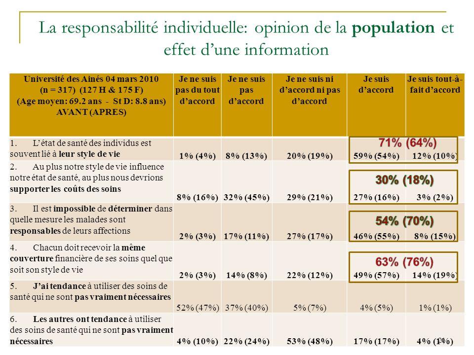 La responsabilité individuelle: opinion de la population et effet dune information Université des Ainés 04 mars 2010 (n = 317) (127 H & 175 F) (Age moyen: 69.2 ans - St D: 8.8 ans) AVANT (APRES) Je ne suis pas du tout daccord Je ne suis pas daccord Je ne suis ni daccord ni pas daccord Je suis daccord Je suis tout-à- fait daccord 1.