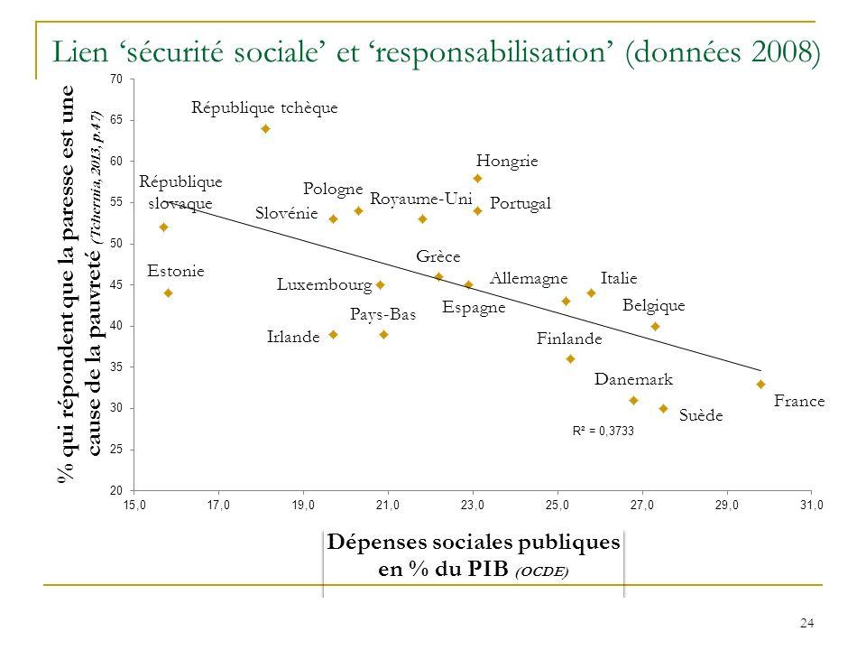 Lien sécurité sociale et responsabilisation (données 2008) 24
