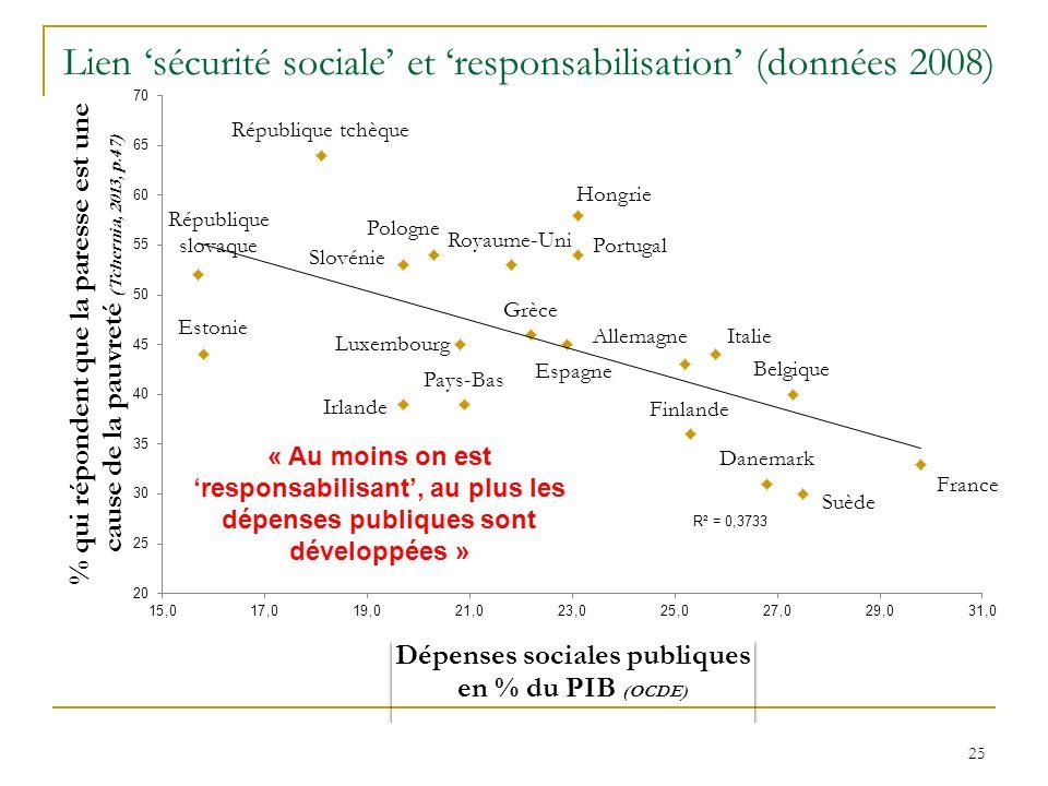 Lien sécurité sociale et responsabilisation (données 2008) 25 « Au moins on est responsabilisant, au plus les dépenses publiques sont développées »