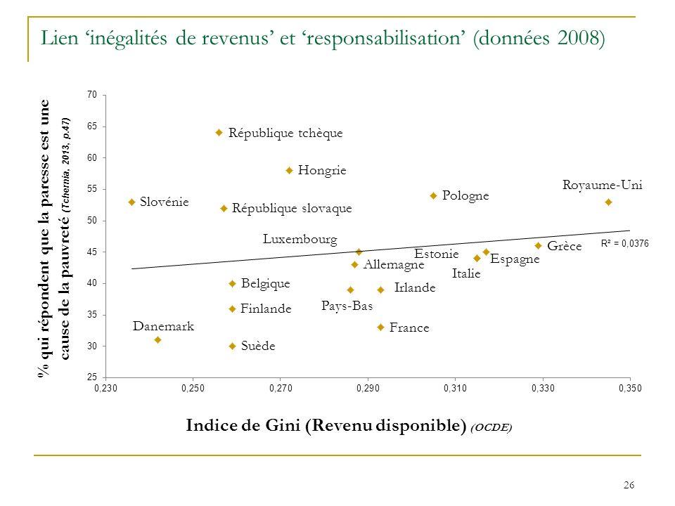 Lien inégalités de revenus et responsabilisation (données 2008) 26
