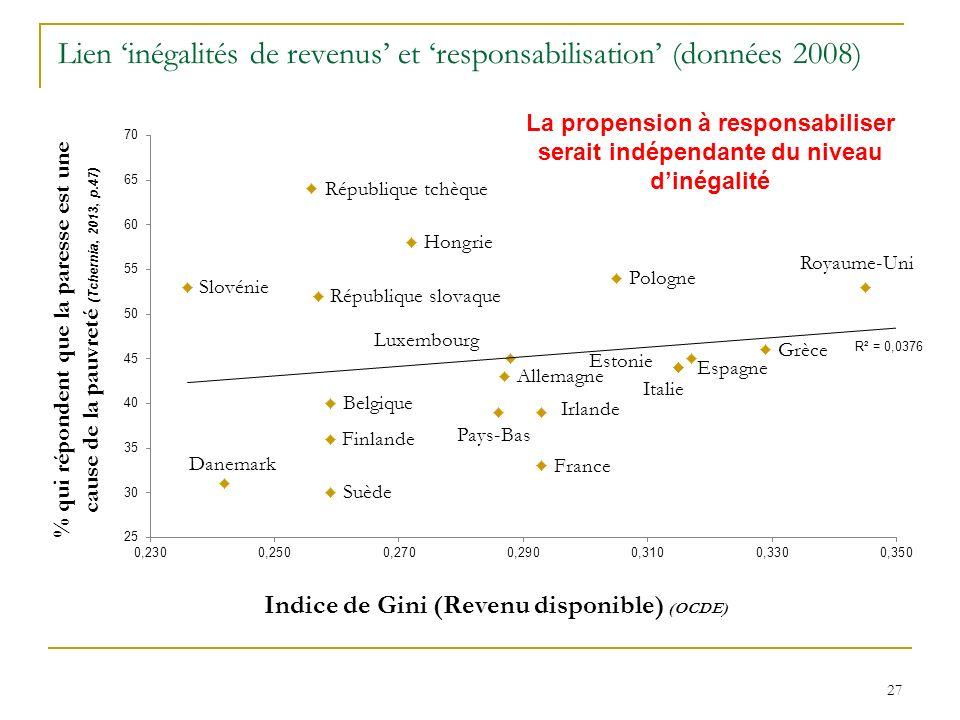 Lien inégalités de revenus et responsabilisation (données 2008) 27 La propension à responsabiliser serait indépendante du niveau dinégalité