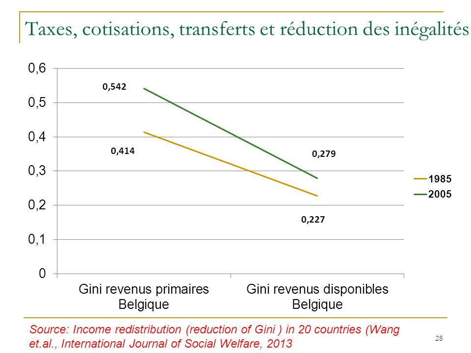 Taxes, cotisations, transferts et réduction des inégalités 28 Source: Income redistribution (reduction of Gini ) in 20 countries (Wang et.al., International Journal of Social Welfare, 2013
