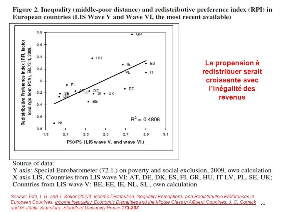 31 La propension à redistribuer serait croissante avec linégalité des revenus Source: Toth, I.