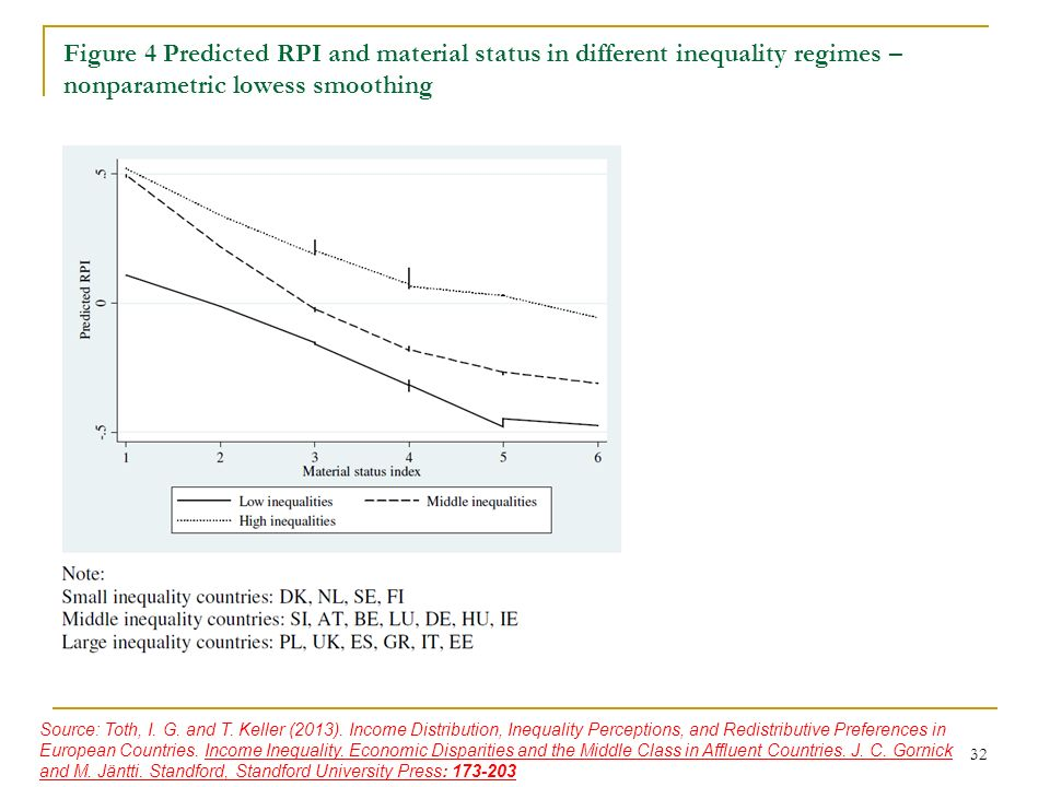 Figure 4 Predicted RPI and material status in different inequality regimes – nonparametric lowess smoothing 32 Source: Toth, I. G. and T. Keller (2013