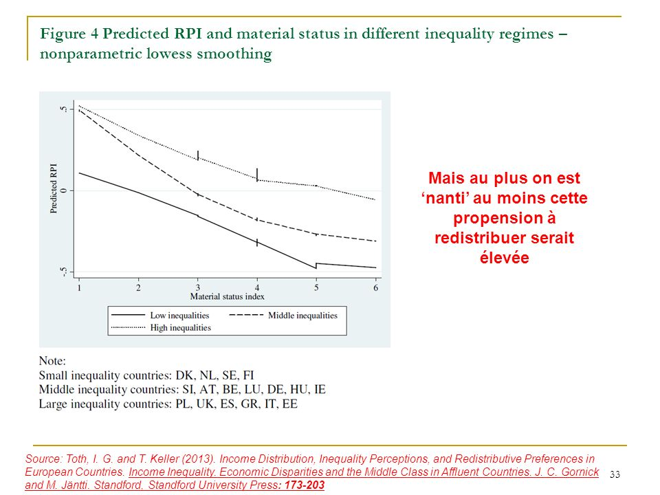 Figure 4 Predicted RPI and material status in different inequality regimes – nonparametric lowess smoothing 33 Mais au plus on est nanti au moins cette propension à redistribuer serait élevée Source: Toth, I.