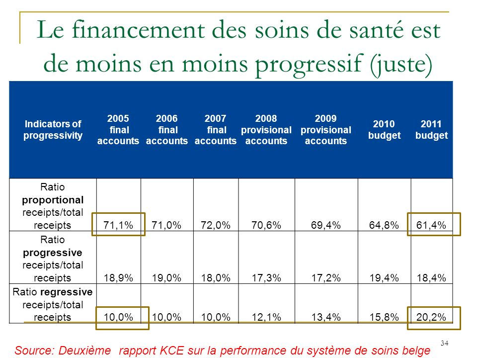 Le financement des soins de santé est de moins en moins progressif (juste) Indicators of progressivity 2005 final accounts 2006 final accounts 2007 final accounts 2008 provisional accounts 2009 provisional accounts 2010 budget 2011 budget Ratio proportional receipts/total receipts71,1%71,0%72,0%70,6%69,4%64,8%61,4% Ratio progressive receipts/total receipts18,9%19,0%18,0%17,3%17,2%19,4%18,4% Ratio regressive receipts/total receipts10,0% 12,1%13,4%15,8%20,2% 34 Source: Deuxième rapport KCE sur la performance du système de soins belge