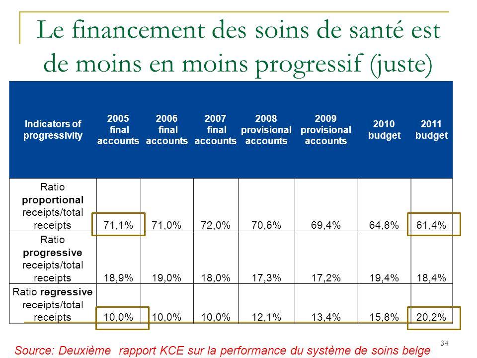 Le financement des soins de santé est de moins en moins progressif (juste) Indicators of progressivity 2005 final accounts 2006 final accounts 2007 fi