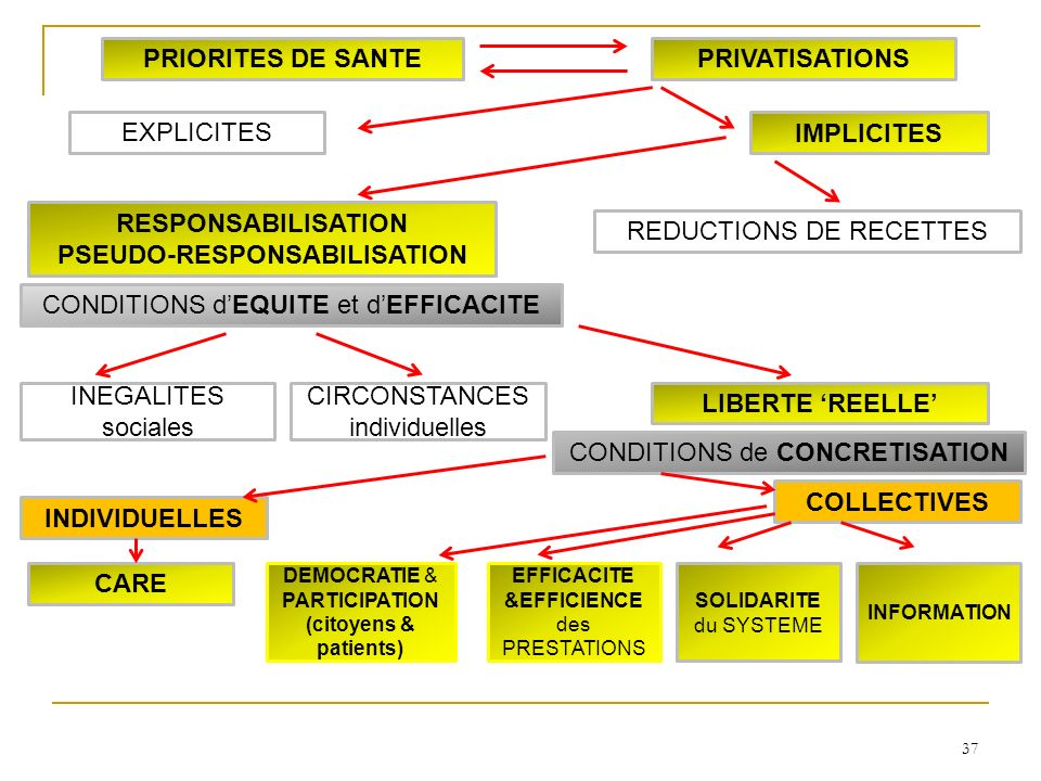 37 INDIVIDUELLES COLLECTIVES SOLIDARITE du SYSTEME INFORMATION CARE LIBERTE REELLE INEGALITES sociales CIRCONSTANCES individuelles DEMOCRATIE & PARTICIPATION (citoyens & patients) RESPONSABILISATION PSEUDO-RESPONSABILISATION IMPLICITES EXPLICITES PRIORITES DE SANTEPRIVATISATIONS CONDITIONS dEQUITE et dEFFICACITE CONDITIONS de CONCRETISATION REDUCTIONS DE RECETTES EFFICACITE &EFFICIENCE des PRESTATIONS