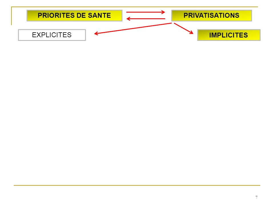 7 IMPLICITES EXPLICITES PRIORITES DE SANTEPRIVATISATIONS