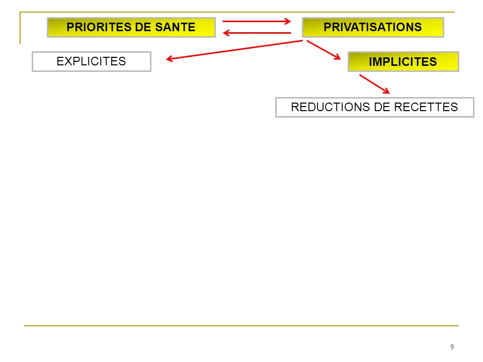 9 IMPLICITES EXPLICITES PRIORITES DE SANTEPRIVATISATIONS REDUCTIONS DE RECETTES