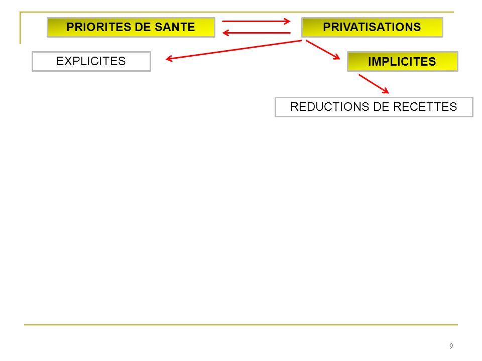 9 IMPLICITES EXPLICITES PRIORITES DE SANTEPRIVATISATIONS REDUCTIONS DE RECETTES