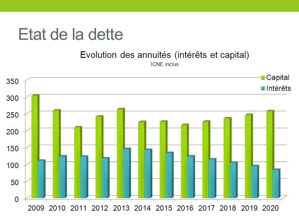 Etat de la dette Evolution des annuités (intérêts et capital) ICNE inclus