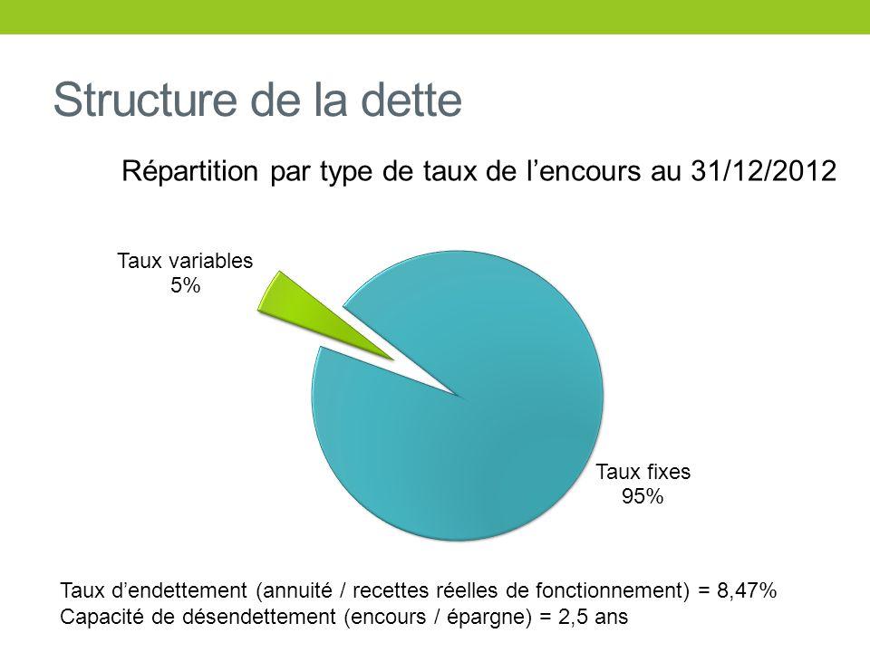 Structure de la dette Répartition par type de taux de lencours au 31/12/2012 Taux dendettement (annuité / recettes réelles de fonctionnement) = 8,47%