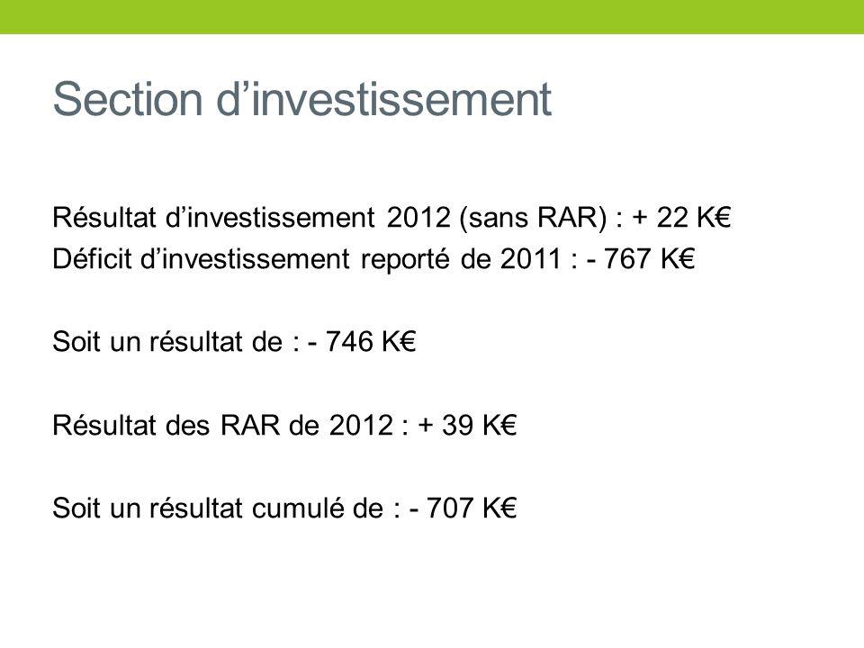 Section dinvestissement Résultat dinvestissement 2012 (sans RAR) : + 22 K Déficit dinvestissement reporté de 2011 : - 767 K Soit un résultat de : - 74