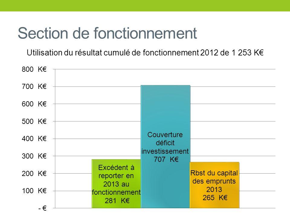 Section de fonctionnement Utilisation du résultat cumulé de fonctionnement 2012 de 1 253 K