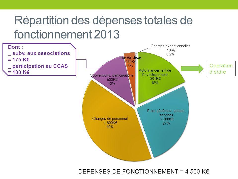 Répartition des dépenses totales de fonctionnement 2013 DEPENSES DE FONCTIONNEMENT = 4 500 K Opération dordre Dont : _ subv. aux associations = 175 K
