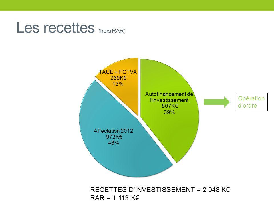Les recettes (hors RAR) RECETTES DINVESTISSEMENT = 2 048 K RAR = 1 113 K Opération dordre