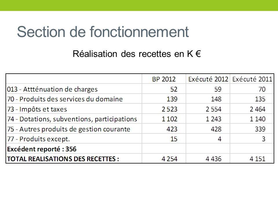 Les dépenses (hors RAR) DEPENSES DINVESTISSEMENT = 3 161 K RAR = 1 074 K