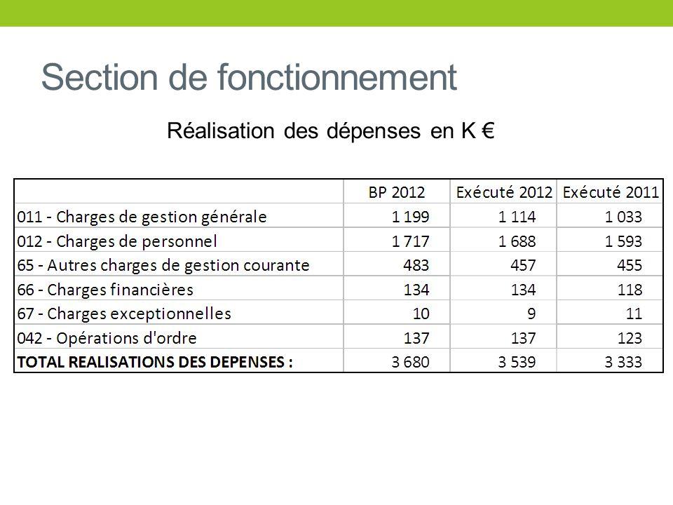 Section de fonctionnement Evolution de lexcédent de gestion en K (recettes de gestion – dépenses de gestion)