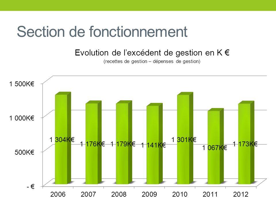 Section de fonctionnement Résultat de fonctionnement 2012 : + 898 K Excédent de fonctionnement reporté de 2011 : + 356 K Soit un résultat cumulé de : + 1 253 K