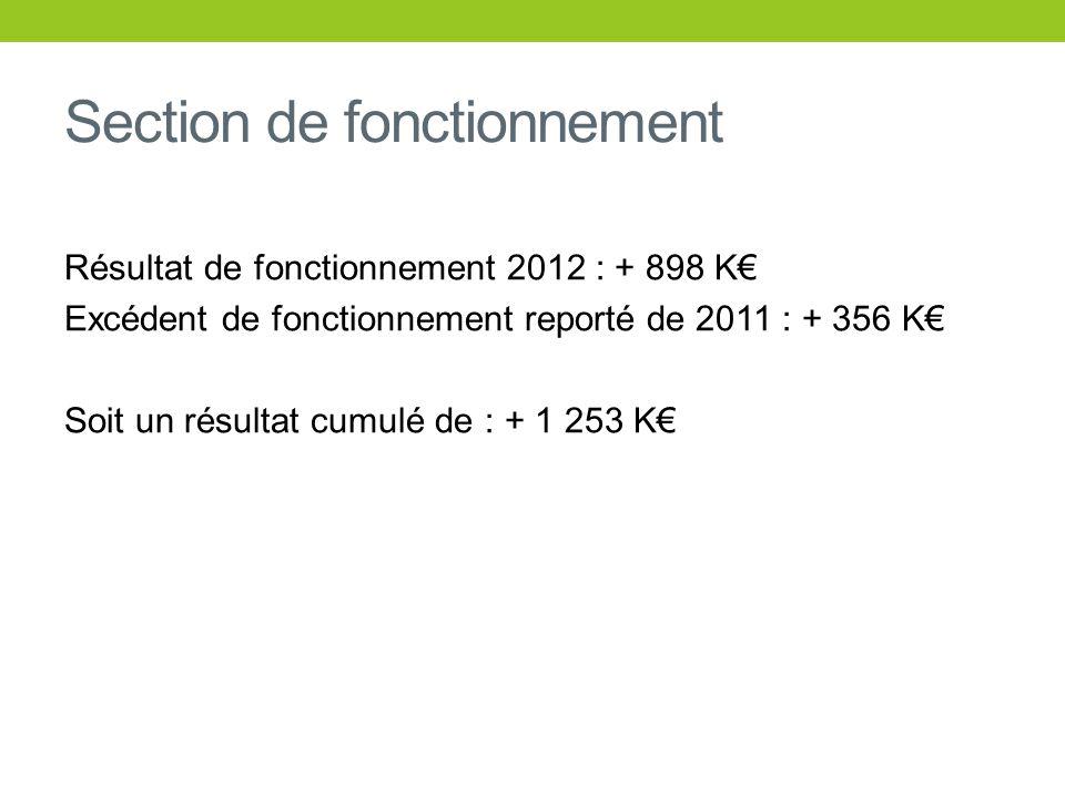 Section de fonctionnement Résultat de fonctionnement 2012 : + 898 K Excédent de fonctionnement reporté de 2011 : + 356 K Soit un résultat cumulé de :